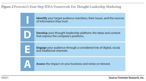 Forrester Report: How to Create Thought Leadership to Help Your Brand | Market, Social Media | Scoop.it