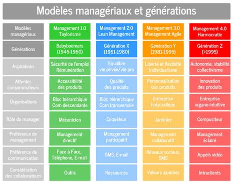4 modèles de management pour 4 générations   management   Scoop.it