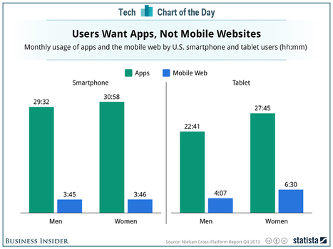 It Turns Out People Don't Really Surf The Web On Their Smartphones | Is the iPad a revolution? | Scoop.it