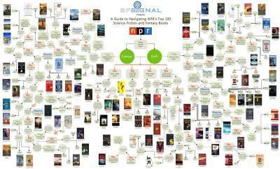 Homosexualités dans la littérature de Science-Fiction, pistesbibliographiques   Science-fiction   Scoop.it