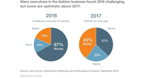 What Is the State of Global Fashion? | Marketing | Scoop.it