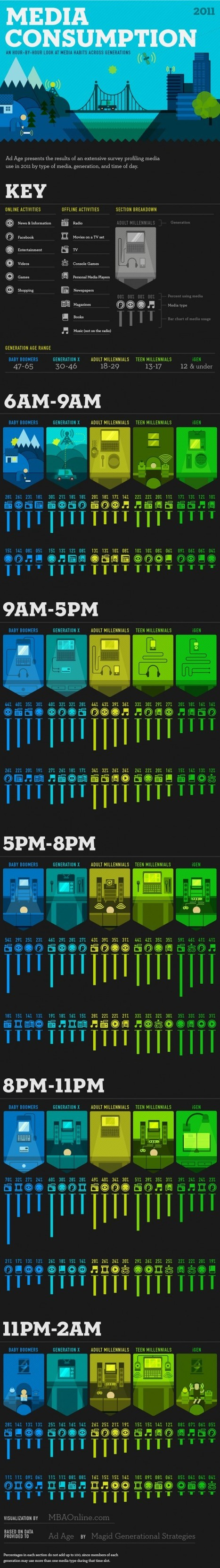 [Infographie] La consommation de média, heure par heure! | Social Media Curation par Mon Habitat Web | Scoop.it