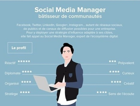 [#Infographie] Décryptage D'Un Profil De Community Manager  | Social media | Scoop.it