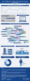 Plus de 6 millions d'offres publiées chaque mois en France ! | Entretiens Professionnels | Scoop.it