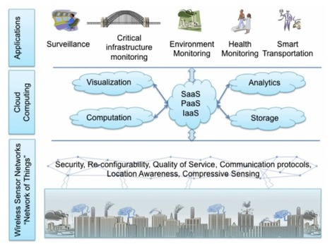 """If It Only Had a Brain – How the """"Internet of Things"""" Will Feed Cloud Computing's Next Evolution 