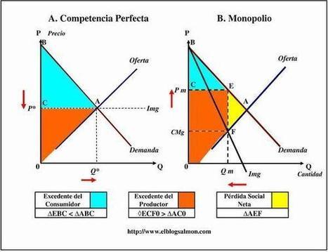 ¿Qué es la competencia imperfecta? ¿Qué son loso monopolios y los oligopolios? | Análisis microeconómico | Scoop.it
