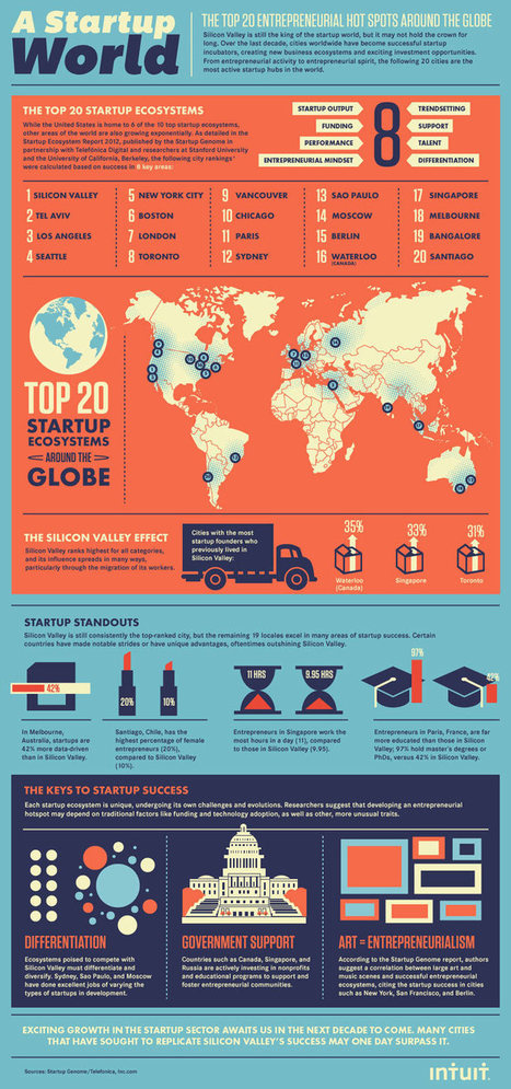 The top 20 #startup ecosystems in the world via Intuit | Accelerator | Scoop.it