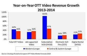 Tiré par Netflix, le marché de l'OTT tend vers une croissance de +44% en Europe de l'Ouest | Video content | Scoop.it