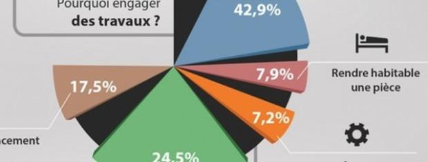 Etude : les dépenses des Français en travaux et rénovation | La Revue de Technitoit | Scoop.it