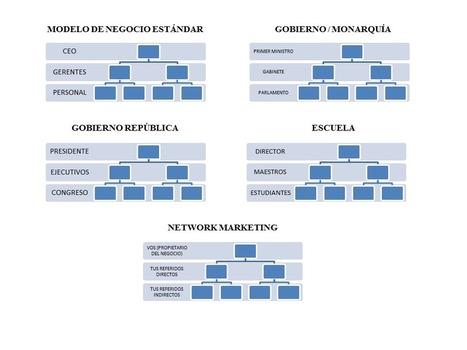 El Marketing Multinivel es un esquema piramidal ?? | Marketing Online | Scoop.it