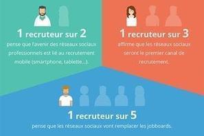Réseaux sociaux professionnels: qu'en pensent les recruteurs ? | RH EMERAUDE | Scoop.it