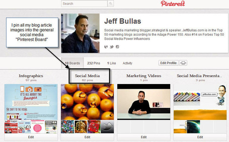 10 Creative Ways to Market on Pinterest | Jeffbullas's Blog | social: who, how, where to market | Scoop.it