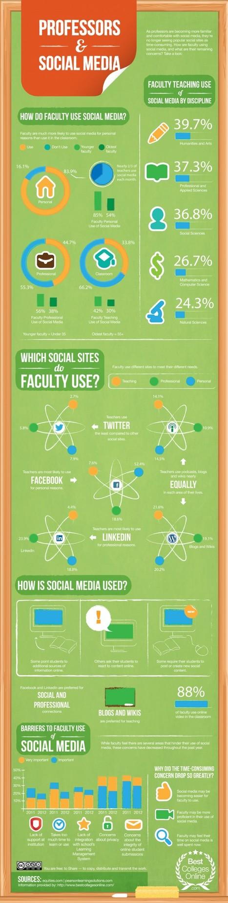 This Is How Professors Are Using Social Media - Edudemic | Social Media 4 Education | Scoop.it
