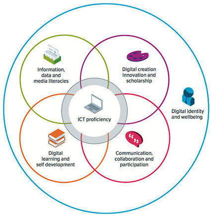 Thriving in a connected age: digital capability and digital wellbeing   digital citizenship   Scoop.it