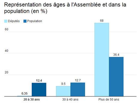 Surprise ! Les députés ne sont pas représentatifs de la population | Solutions locales | Scoop.it