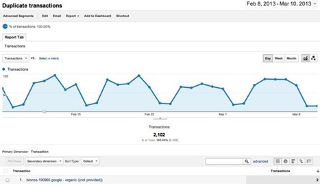 10 more valuable Google Analytics custom reports | Digital Media & Science | Scoop.it