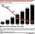 La publicité mobile a plus que doublé en 2013 | QRiousCODE | Scoop.it