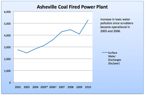 Coal Plant Scrubbers Increase Water Contamination in Local Waterways   Water Stewardship   Scoop.it