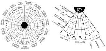Nieuwe methode om creativiteit van leerlingen te meten ... | (Muziek)onderwijs en onderzoek | Scoop.it