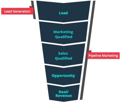 Leads Goals Are Dead And We Can Thank Pipeline Marketing | Shift With Online Marketing | Scoop.it