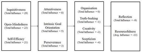 What are the Key Dispositions of Good Critical Thinkers? | Learning At Work | Scoop.it