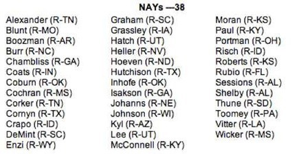 """The List: The 38 Senators Who Voted Against The Disabled, Including Vets 
