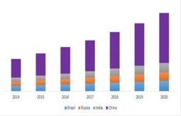 Automotive plastic market expected to witness steady growth by 2020 | Plastics News And Plastics News India | Scoop.it