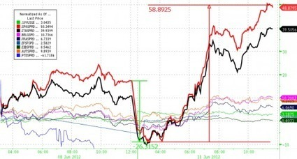 From #Spailout To #Spanic | ZeroHedge | Commodities, Resource and Freedom | Scoop.it