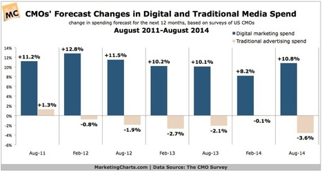 US CMOs Predict Digital Marketing Spending Hike as Traditional Media Dips Again - Marketing Charts | Social Media | Scoop.it