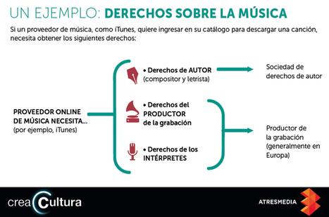 Un ejemplo: Derechos sobre la música   Música y TIC   Scoop.it
