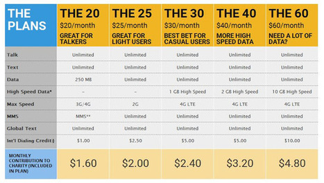Best Unlimited Data Plan - What Suits Your Needs | Best Cell Phone Plans | Cell Phone Plans | Scoop.it