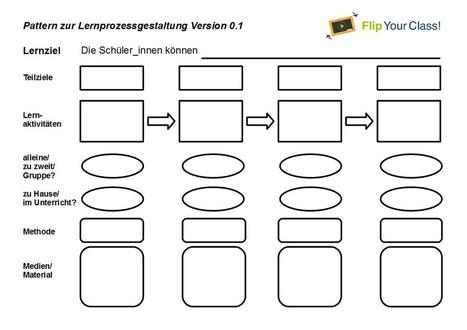 Lernprozessgestaltung - Flip your Class! | Digitale Lehrkompetenz | Scoop.it