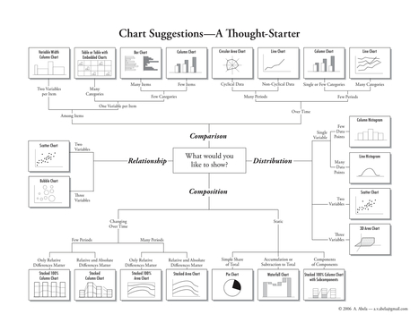 Choosing a Chart | #dataviz #methods | e-Xploration | Scoop.it