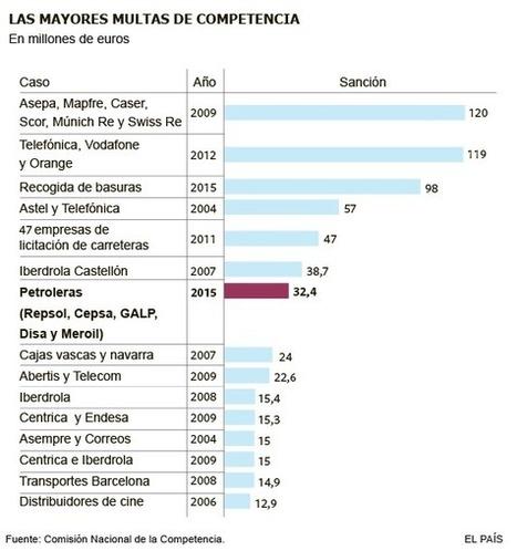 Competencia multa con 32,4 millones a cinco petroleras por pactar precios | Macroeconomía, Turismo y Política | Scoop.it