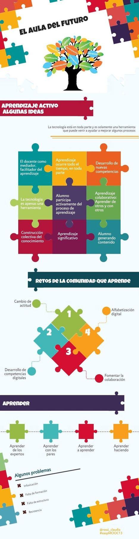 4 Aspectos Importantes sobre el Aula del Futuro | Infografía | Educacion, ecologia y TIC | Scoop.it