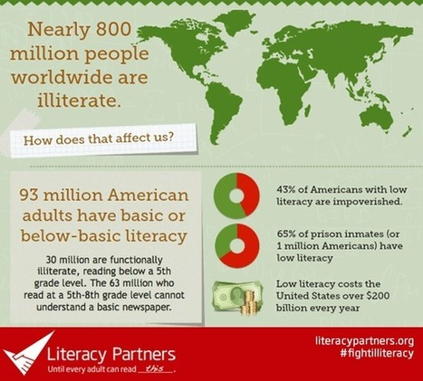 Literacy Facts | Adult Literacy and Libraries | Scoop.it