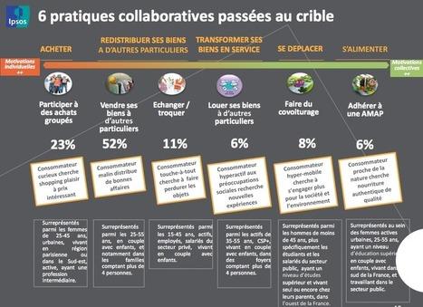 [Infographie] 6 pratiques collaboratives passées au crible | Consommation Collaborative | Scoop.it