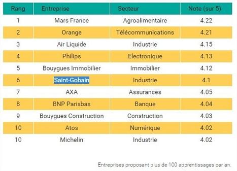 Classement des entreprises les mieux notées par leurs apprentis   Saint-Gobain Careers   Scoop.it