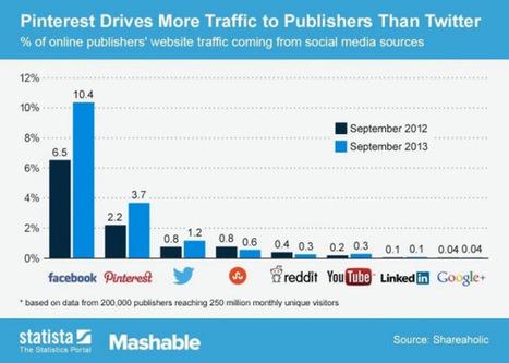 Qual è il Social che porta il maggior traffico? | ToxNetLab's Blog | Scoop.it