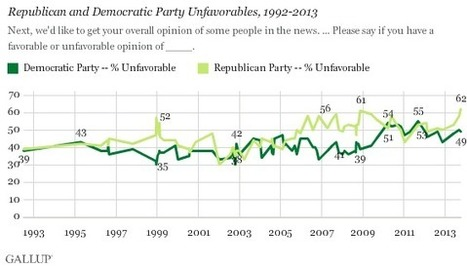 Republican Party Favorability Sinks to Record Low | DidYouCheckFirst | Scoop.it