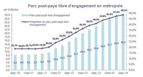 Mobile : le sans-engagement poursuit sa progression en France | telco | Scoop.it