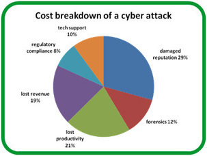 How safe are your building operations from cyber attacks? - Schneider Electric Blog | ricveal | Scoop.it