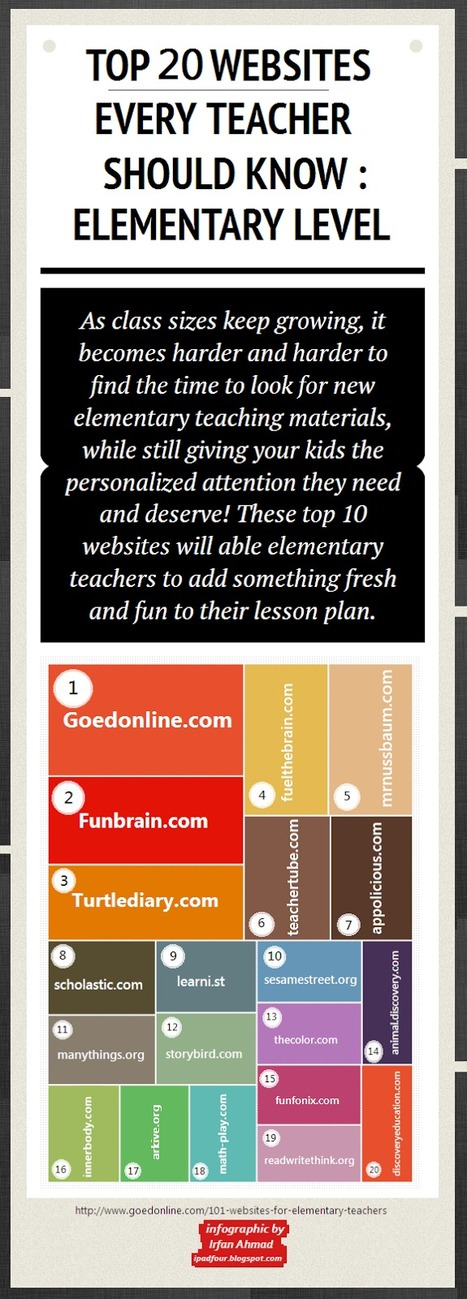Top 20 Websites Every Teacher Should Know [infographic] | Digital Information World | Technology Coordinators | Scoop.it