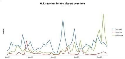 Official Google Blog: Super Bowl XLVI: Mobile, Manning and Madonna | Pittsburgh SEO | Scoop.it
