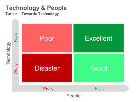 Technology and People - Training PowerPoint Diagram | PowerPoint Presentation Tools and Resources | Scoop.it