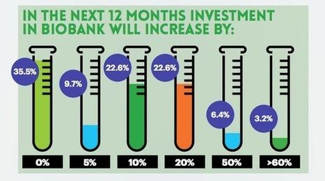 Tweet from @ILSbio | Biobanking Monthly Pulse | Scoop.it