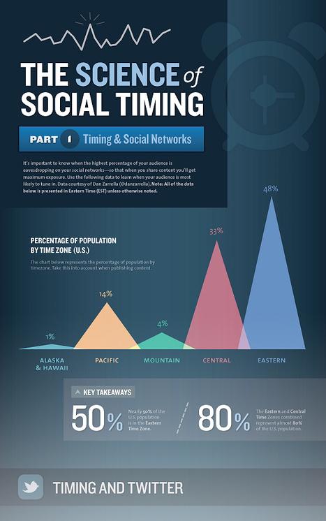 Social Marketing : à quelle heure poster sur Facebook? | Webmarketing, référencement | Scoop.it