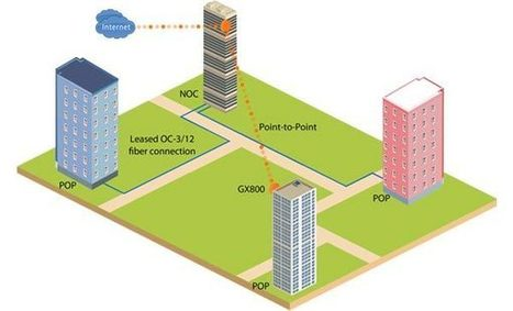 Proxim Wireless - Raise Data Network Capacity and Reliability | Wireless Video Surveillance | Scoop.it