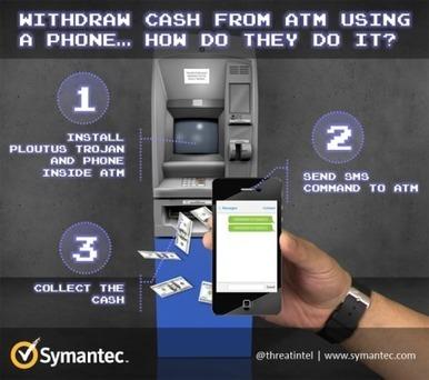 Pirater un distributeur de billets sous XP avec un simple SMS | Technologie et voyages | Scoop.it