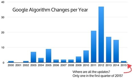 They Fooled Us All: Why Google May No Longer Announce Major Algorithm Updates | Asp.Net | Scoop.it